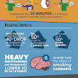 The High Cost of Multitasking | Visual.ly