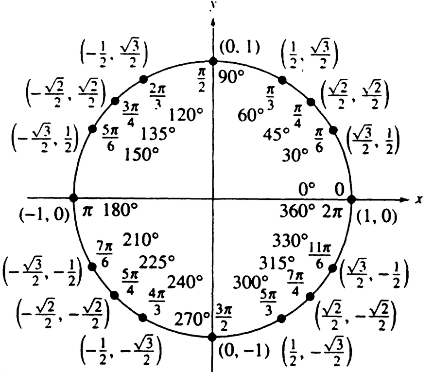 Request] Easy ways to calculate trigonometric functions without ...
