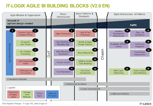 Agile BI Building Blocks 2.0