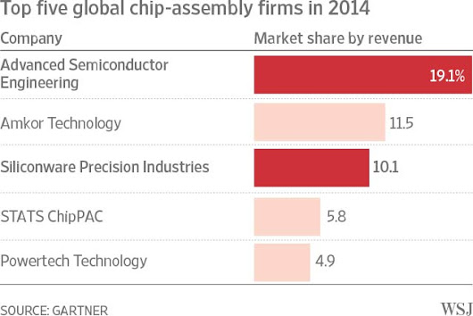 Apple Suppliers Battle for Control of Taiwan Chip Company