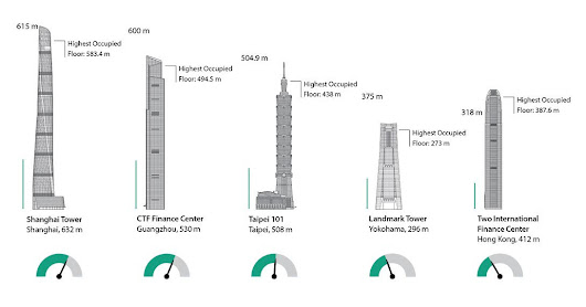 Which Building Has the World's Fastest-Moving Elevator?