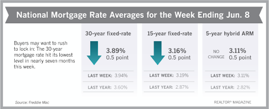 Mortgage Rates Are Still Dropping