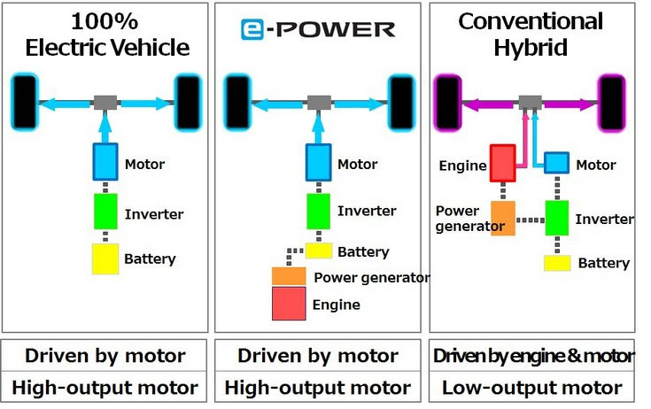 426160098_Nissan_introduces_new_electric_motor_drivetrain_e_POWER