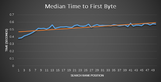 How Website Speed Actually Impacts Search Ranking