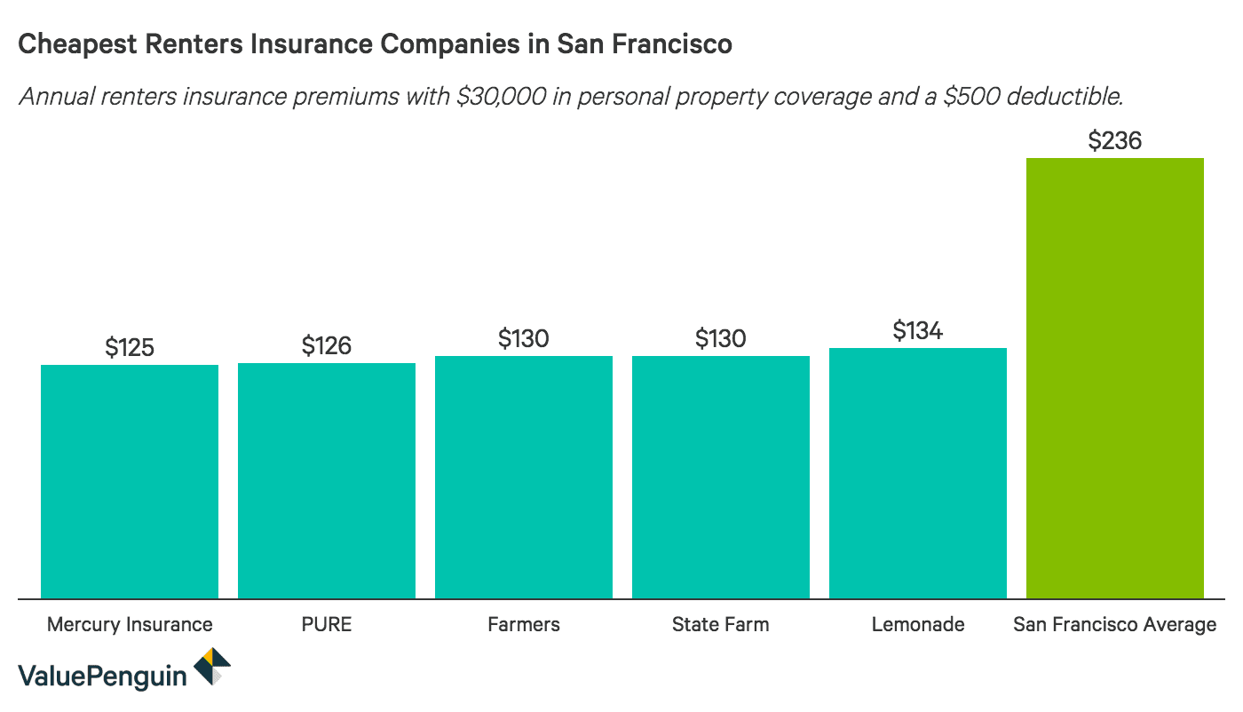 Who Has The Cheapest Renters Insurance Quotes In San Francisco Valuepenguin