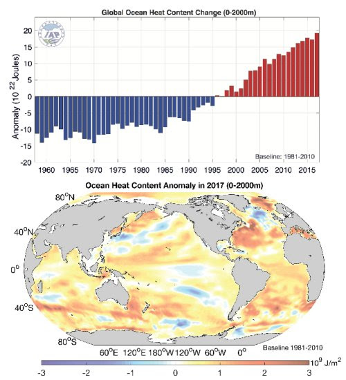 2017 was the warmest year on record for the global ocean
