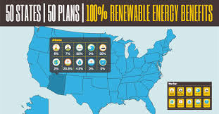 Renewable Energy 50 States