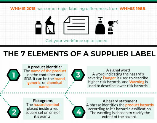 InfoGraphic: WHMIS 2015 Labels | SafetyVantage