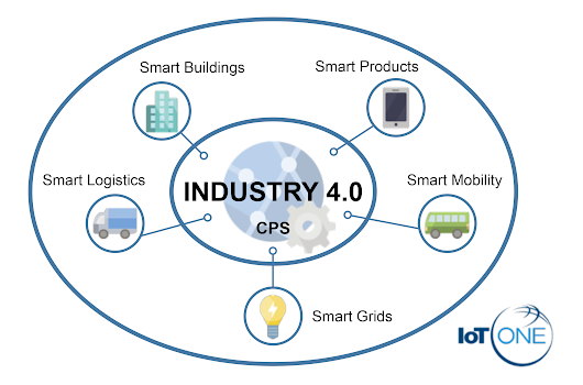 What Is Industry 4.0? - Thingbits Blog
