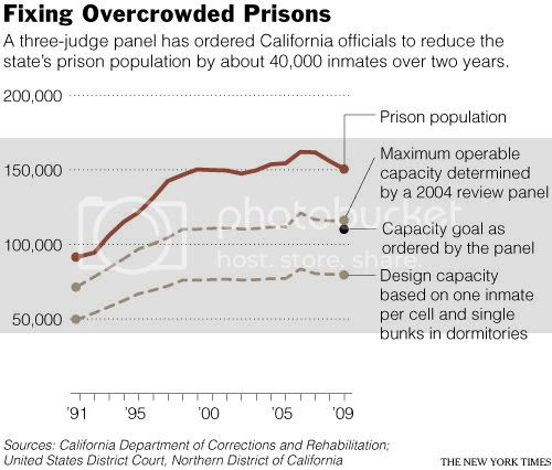 Colorado Has Reduced Its Prison Population But At What: Prison Overcrowding In America: Why Should You Care?