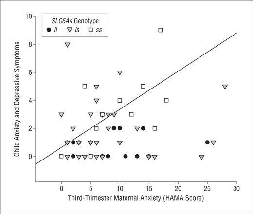 Prenatal Effects of Selective Serotonin Reuptake Inhibitor ...