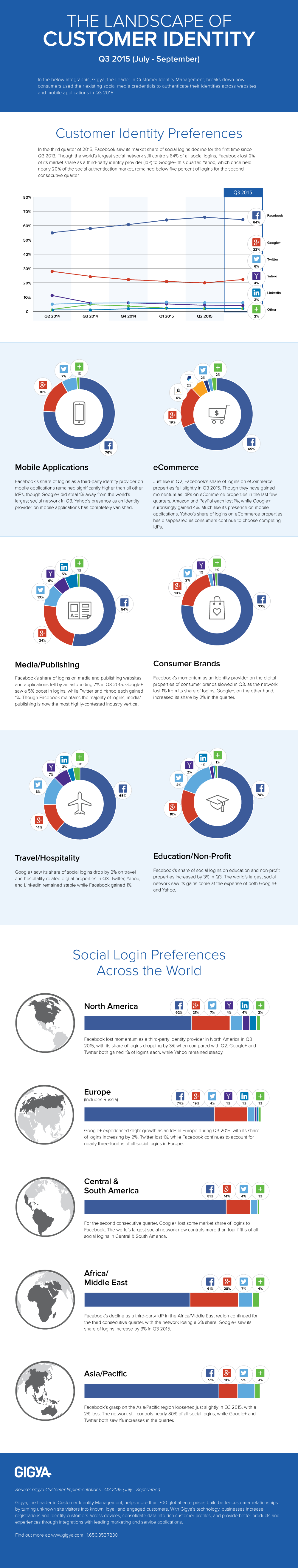 The Landscape of Customer Identity: Has Facebook Peaked? - #infographic