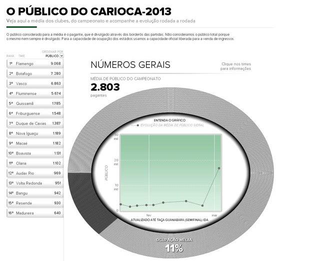 INFO média de público Carioca 2013 (Foto: Editoria de Arte / Globoesporte.com)