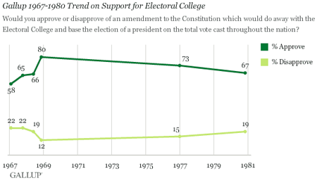 Support for constitutional amendment to get rid of electoral college 1967-198