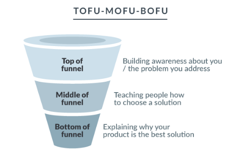 Why You Need Equal Parts TOFU, MOFU, and BOFU for Your Conversion Cocktail