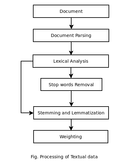 The Process of Information Retrieval
