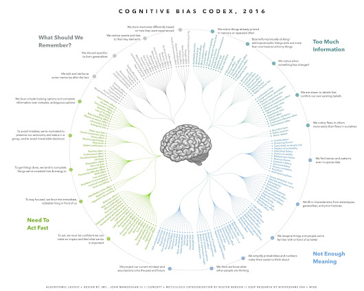 Cognitive bias cheat sheet