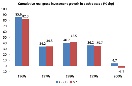 cumulative investment growth