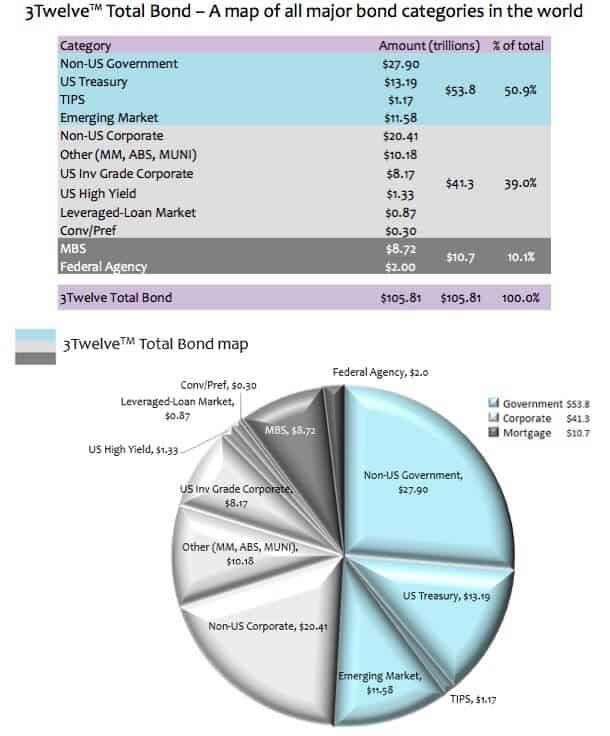 3Twelve Total World Bond Map 2016