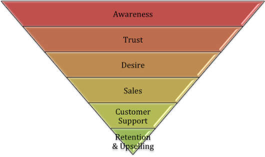 How To Use The Marketing Funnel For SEO & Inbound Marketing