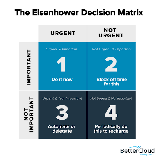 Getting Things Done vs. Getting the Right Things Done: How IT Professionals Can Be More Productive - BetterCloud Monitor