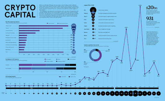 Crypto capital - Raconteur