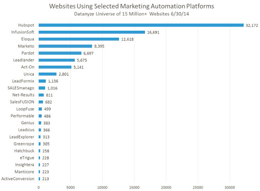 5 Questions To Ask A Marketing Automation Company