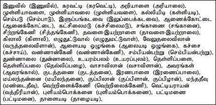 Tamil place name errors in SL Gazette