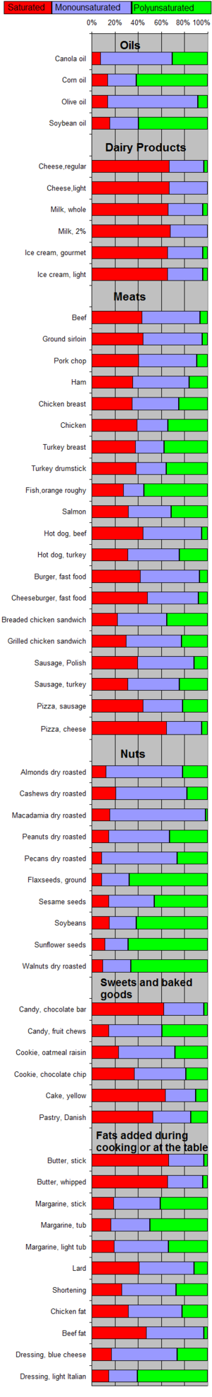 Fat composition in different foods. References...