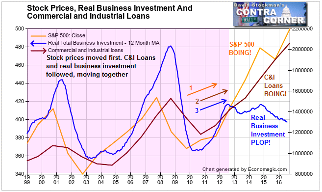 Stock Prices, Real Business Investment and Commercial and Industrial Loans - Click to enlarge