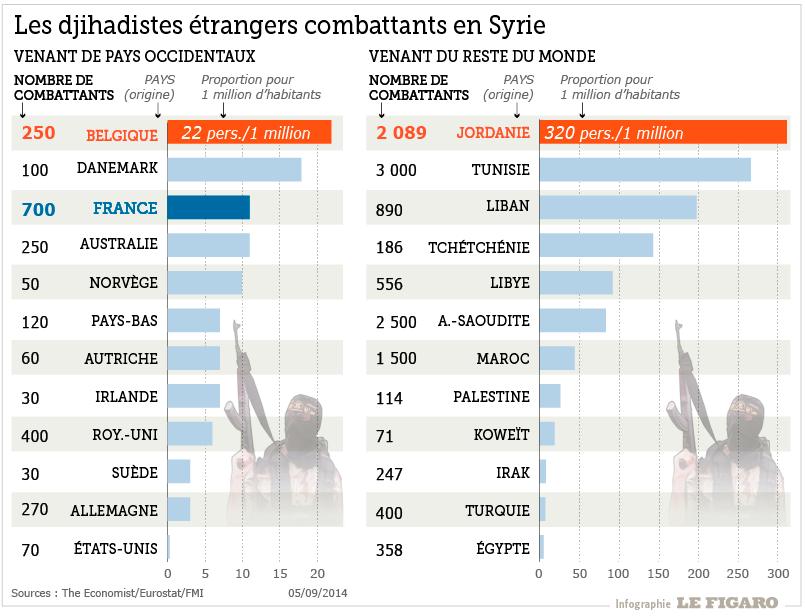 infographie combattants djihadistes eil