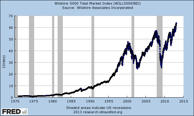 Wilshire 5000 total market stock price index
