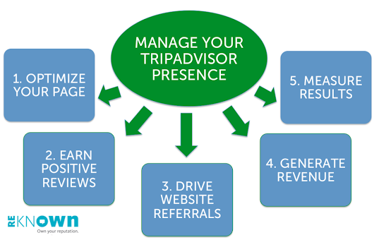 More Resources for Managing Your TripAdvisor Presence - Reknown