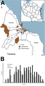Thumbnail of Geographic and clinical details of dengue outbreak, Dar es Salaam, Tanzania, 2014. A) Location of 3 districts investigated. *Districts with no health facility available during the study. Outpatient departments were not open on weekends. Inset indicates location of Dar el Salaam in Tanzania (black). B) No. cases of dengue virus (DENV) infection and malaria and rapid diagnostic test (RDT) results during the outbreak.