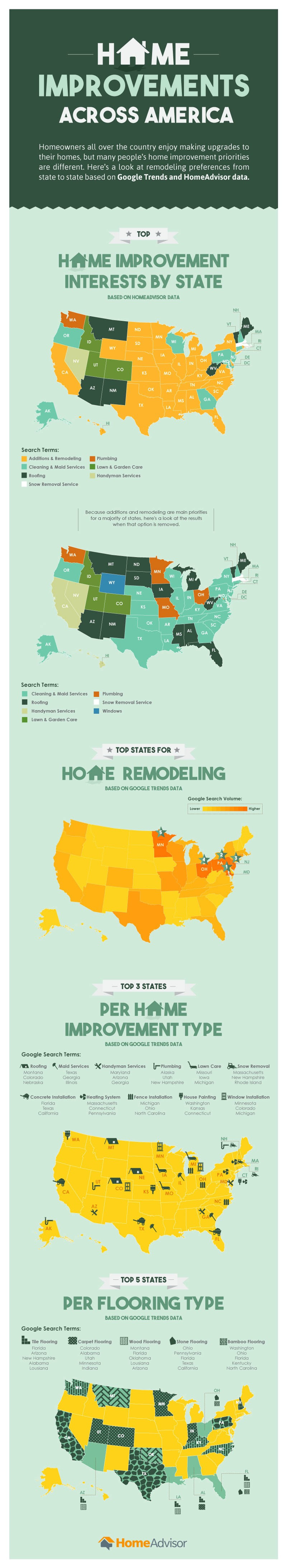 Home Improvement Trends in the US - State by State