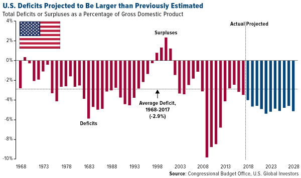US deficits projected to be larger than previously estimated