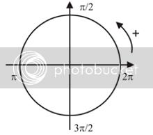 Drandstrom's unit circle in radians illustration