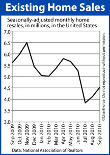 Existing Home Sales (Sept 2009-Sept 2010)