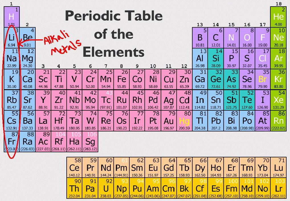 13 Bbc Bitesize Periodic Table Of Elements Bitesize Elements Of Bbc