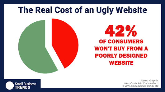 Your Ugly Website is Costing Your Business Big Time