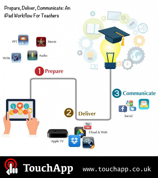 Prepare, Deliver, Communicate: An iPad Workflow For Teachers | Get Apps, Get Inspired ...