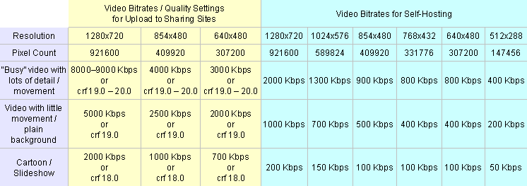 Suggested video bitrates and quality crf values