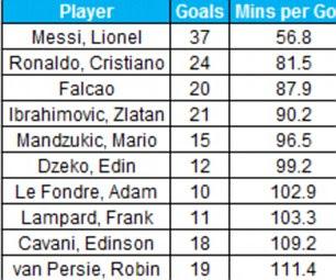 Top-flight goalscorers with minutes per goal