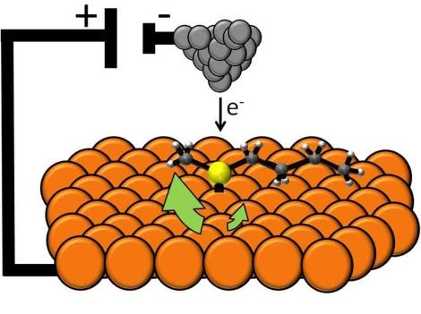 Esquema del motor molecular.   Heather L. Tierney.