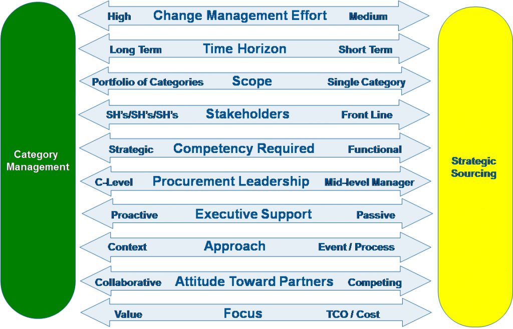Do You Know The Difference Between Strategic Sourcing Category
