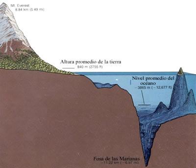 Corteza terrestre
