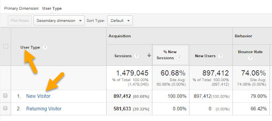 Why Google Analytics' User Metrics Are BS [For Most Sites]