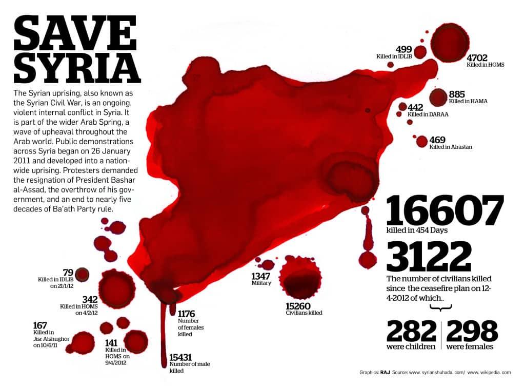syria satruday