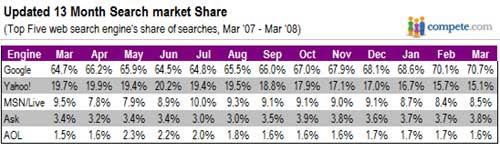 国际搜索引擎市场占有率