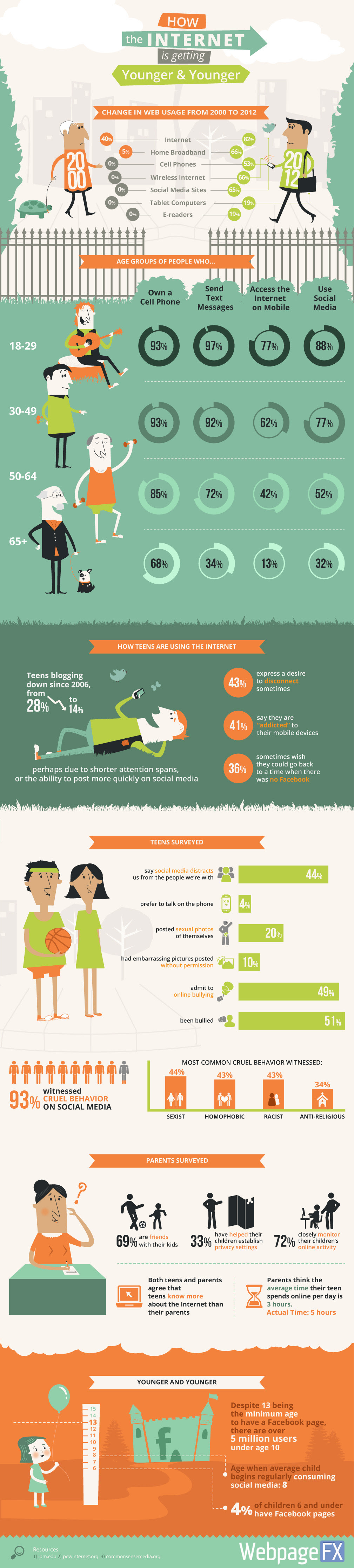 How the Internet is Getting Younger [Infographic]